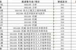 雷常教育:2020年清华大学航天航空学院统考硕士拟录取名单