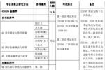 雷常教育:對外經濟貿易金融學博士報考攻略及參考書目推薦