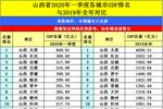 鐵匠之都晉城的2020年一季度GDP出爐,在山西省內排名第幾?