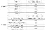 快看!简阳市普高招6250人,蒲江县招700人!今年它们这样录取!