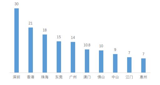 香港的人均收入_香港扎铁工人收入