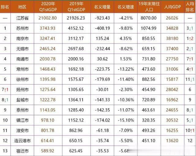 无锡一季度gdp_太湖明珠无锡的2020年一季度GDP出炉,在江苏省内排名第几
