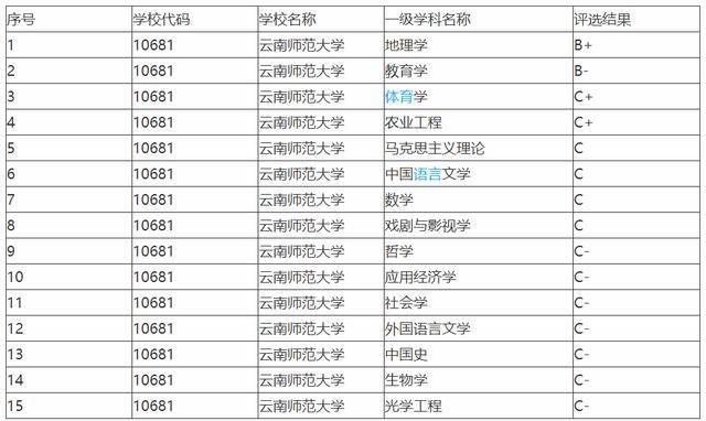 云南省大学排名_云南省财经大学图片