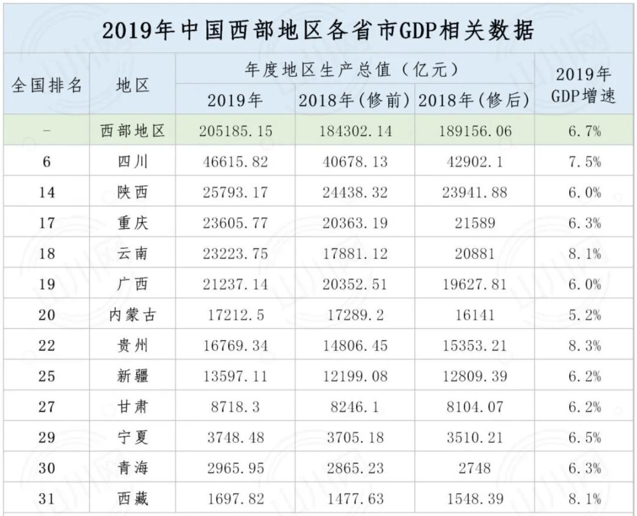 陕西经济总量全国排序_陕西经济照片