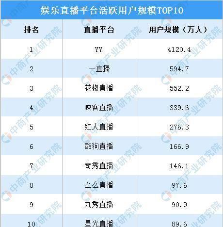 娱乐平台排行榜_国内游戏代理平台排行榜
