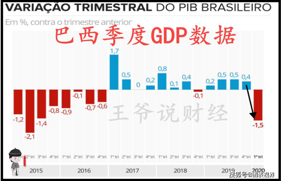 2017巴西gdp_巴西gdp表格图片