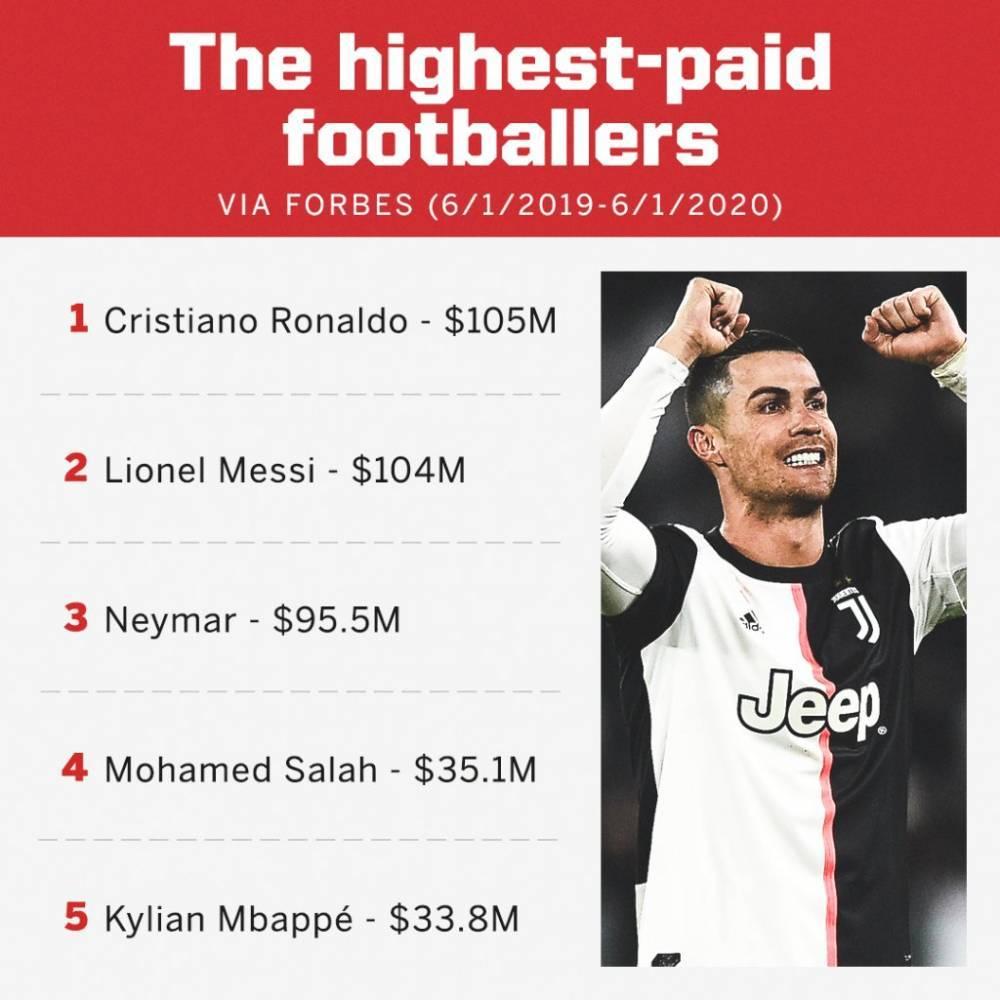 足坛年度收入榜:C罗1.05亿力压梅西 姆巴