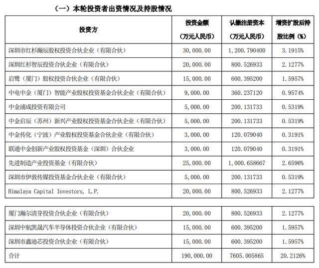 比亚迪半导体完成8亿元A+轮融资:30家知名投资机构入局,估值已达102亿元!-芯智讯