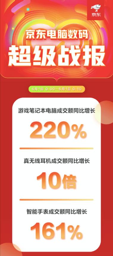 主场优势凸显稳占PC高地 京东618开门红十分钟游戏本成交额同比增长220%