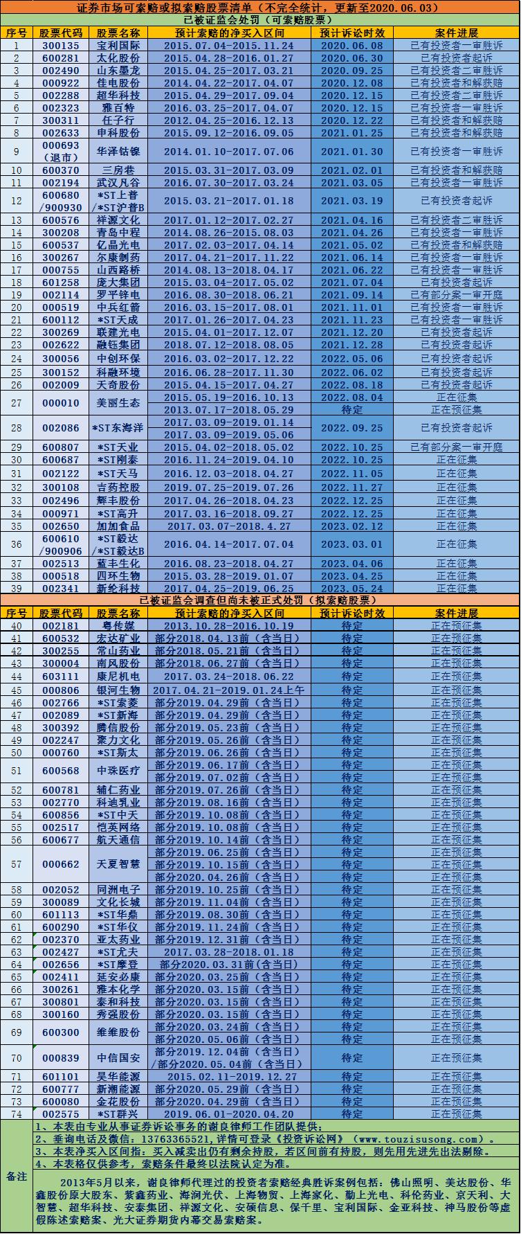 ST海越股票索赔:或涉嫌信息披露违法