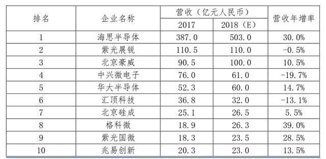 国外芯片技术交流-半导体之芯片设计:智慧的结晶risc-v单片机中文社区(6)