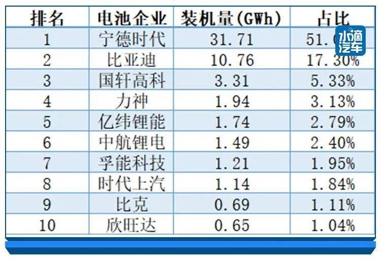 中国动力电池涌入全球供应链,产业升级任重道远