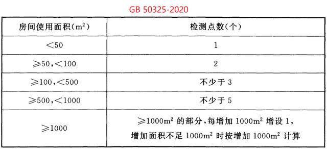 简要解读GB 50325-2020《民用建筑工程室内环境污染控制标准》