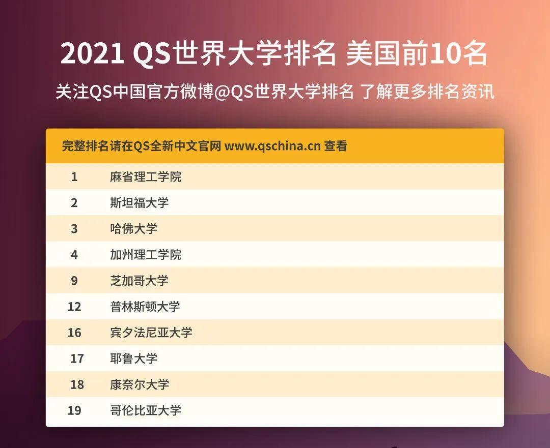 重磅!2021QS世界大学排名发布!