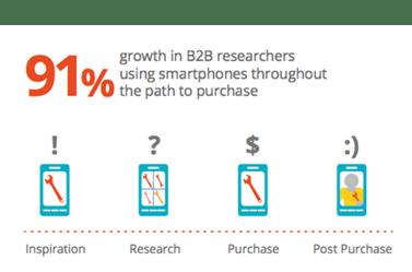B2B企业开展线上营销的 4 件事和 8 个字 网络快讯 第4张