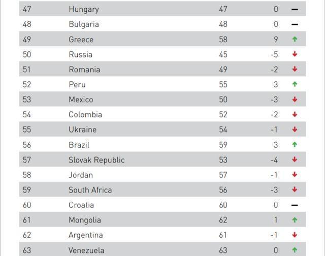 2020年世界gdp排名前五_无标题