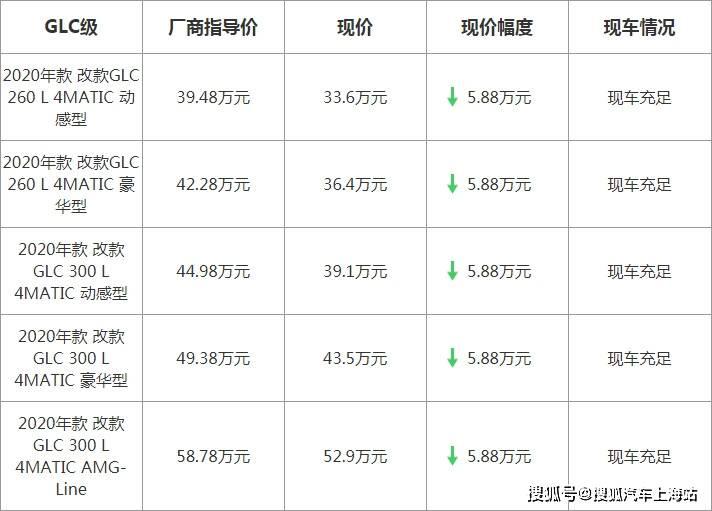 【上海】奔驰GLC最高优惠58800元