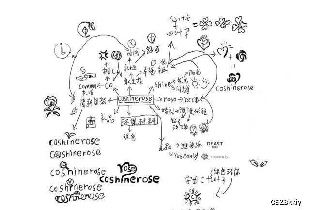 地圖 簡筆畫 手繪 線稿 640_433