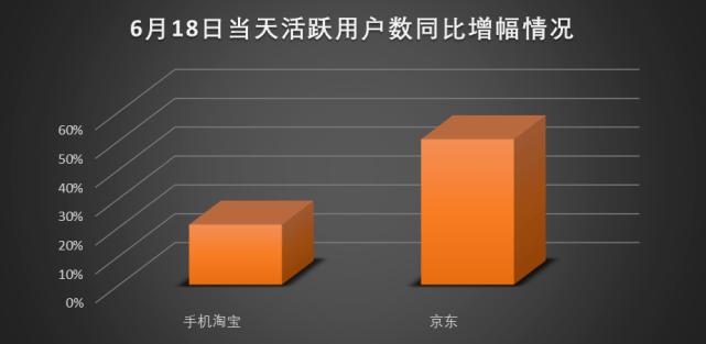 行业数据显示:京东618当天活跃用户数同比大增50% 赢得更多消费者信赖
