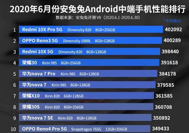 6月中端手机性能排行榜:华为nova 7第六,荣耀X10第七!