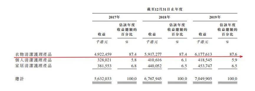 蓝月亮2013年销售额_蓝月亮收入放缓,上市前突击分红23亿,清空三年净利润_销售