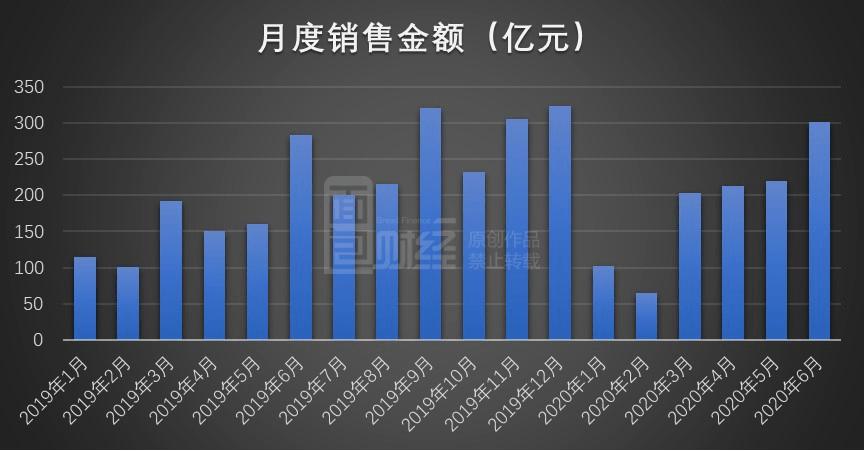 世茂房地产:销售面积、金额稳步增长 上半年累计融资逾百亿