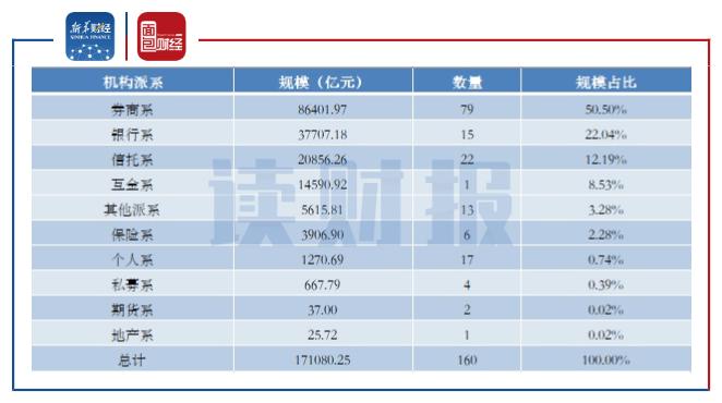 【读财报】基金公司格局变迁史