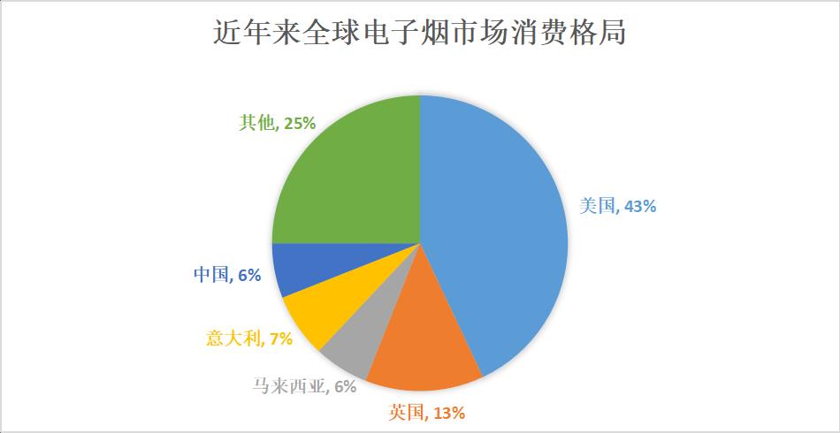 电子烟市场研究:消费量仅占全球6%,但承担90%以上供应链