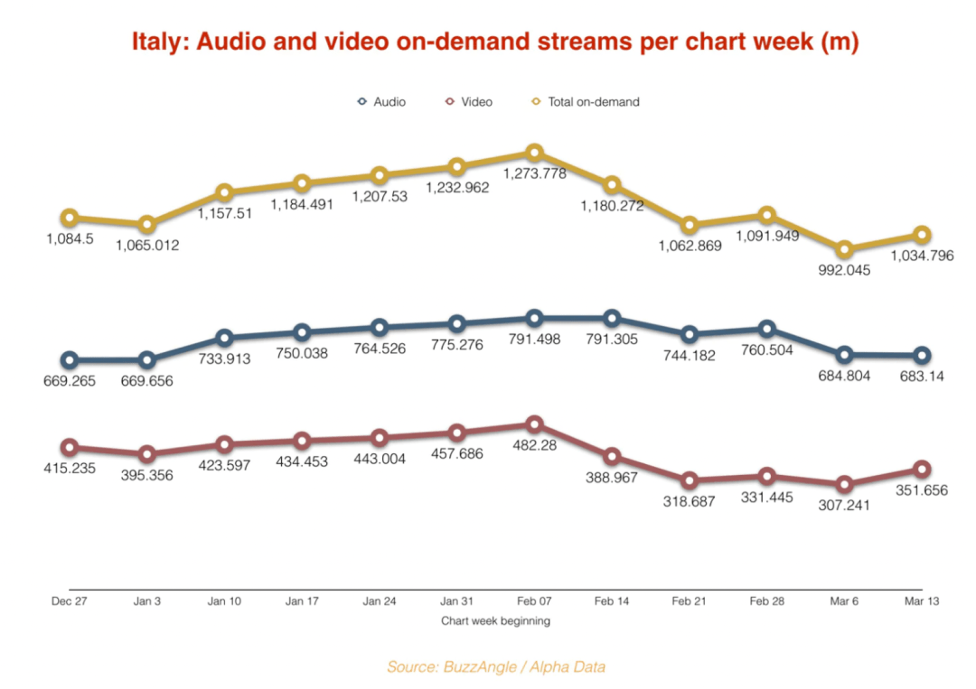 TME、Netflix、Spotify的共同「疫」题