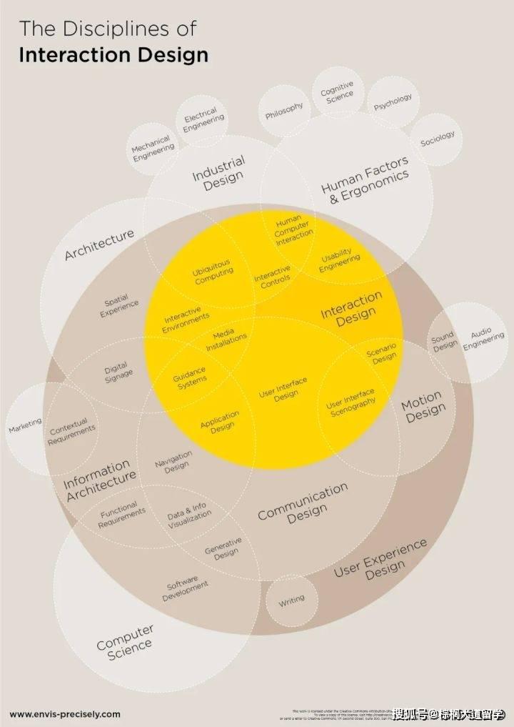 原创HCI交互设计留学-年薪百万的交互专业有哪些学校可以申?