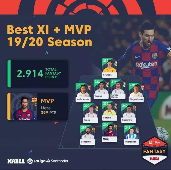 西甲官方评赛季最佳阵容:梅西高票领衔成巴萨独苗 皇马6将入围