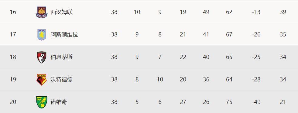 英超-格拉利什破门维拉1-1平 伯恩茅斯3-1仍降级