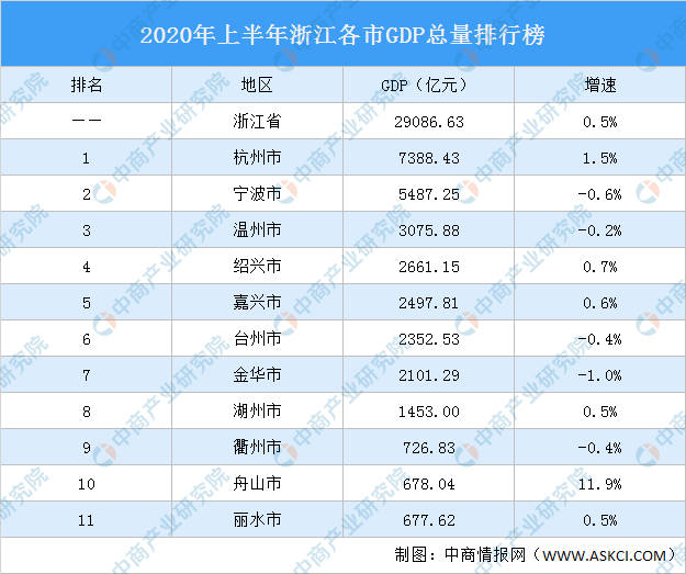 浙江gdp全国排名2020_2020年全国gdp排名