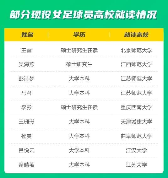 踢球学业两不耽误 中国女足国家队队员争当学霸