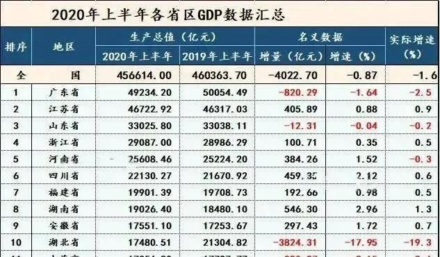2020年上半年GDP排名 上海被安徽赶超,辽宁被江西反超