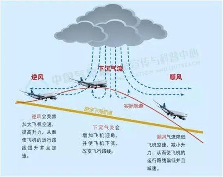 夏天飞机在飞行时遇到雷暴并不可怕,可怕的是遇到下击暴流!