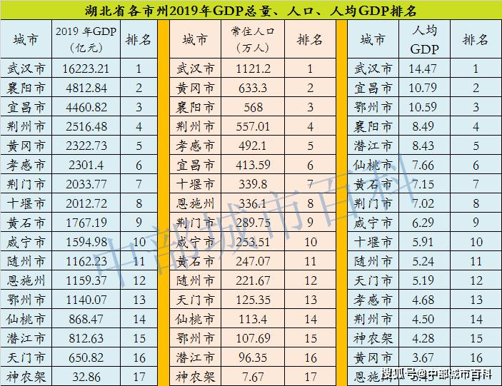2019年湖北省各地经济总量排名表_湖北省地图