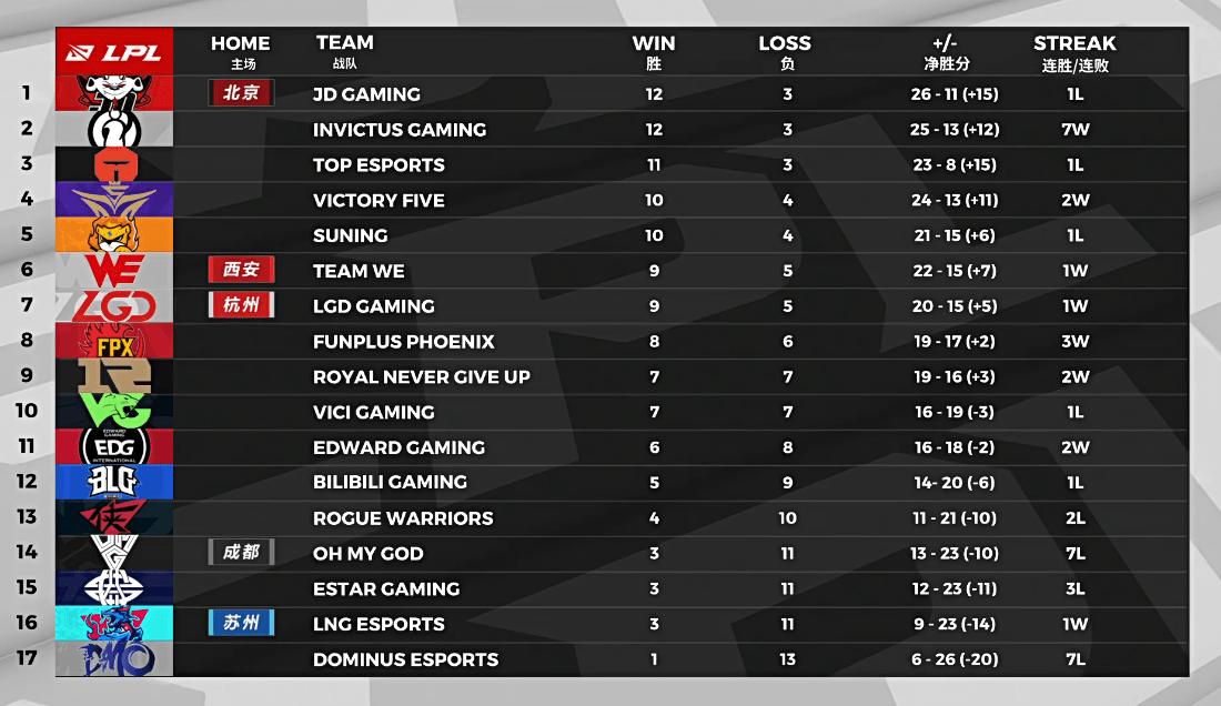 LPL夏季赛季后赛名额分析:RNG仍有机会,关键要看FPX