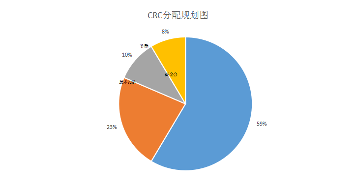 BRC基金会与Block chain bank达成合作