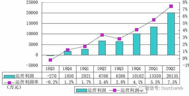 虎牙Q2季报图解:净利2.27亿 同比增长86.2%