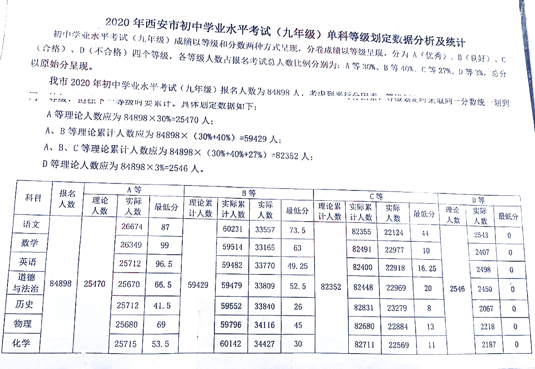 亚美| 西安中考笔试7科结果的ABCD四个品级是这样划分出来的