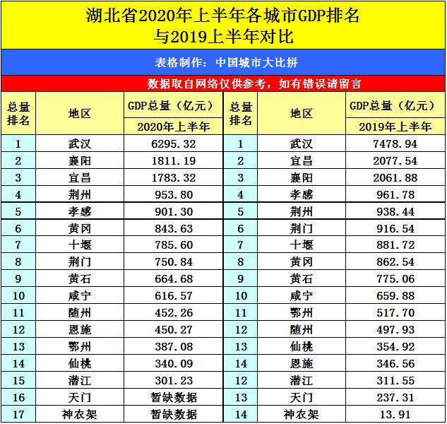 黄石各区gdp排名2020_黄石翡翠湖