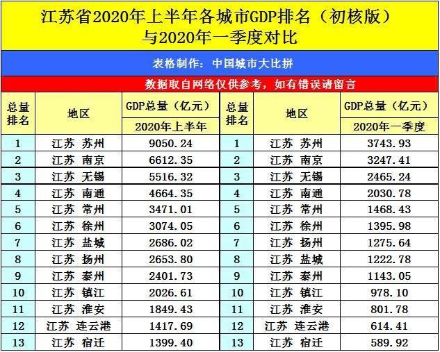 溧阳gdp排名2020_全国城市GDP50强, 广东4个, 浙江7个 山东靠前, 它才是第一