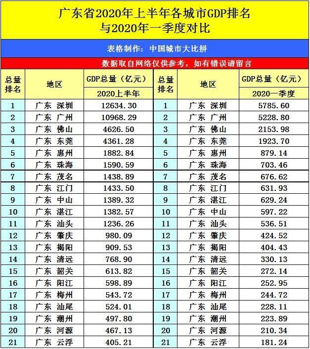 岭南花城广州市的2020上半年GDP出炉,在广东省排名第几?