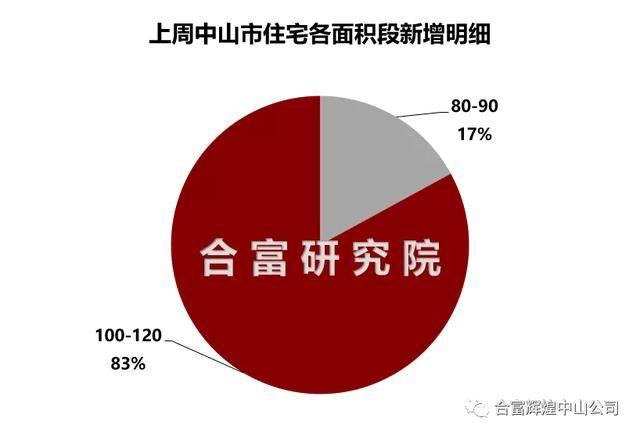 连续攻击!交易最多的是南朗!中山网络签约圈上涨27%
