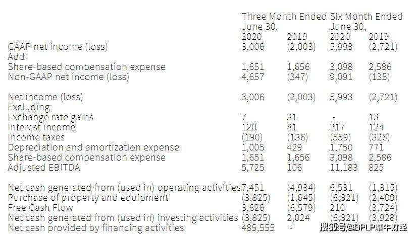 声网第二财季亏损扩大11倍至1.58亿美元 用户曾超八成