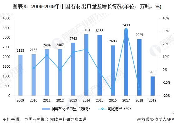 原创2020年中国建筑石材行业市场现状及发展前景分析新基建将助推市场规模大增长