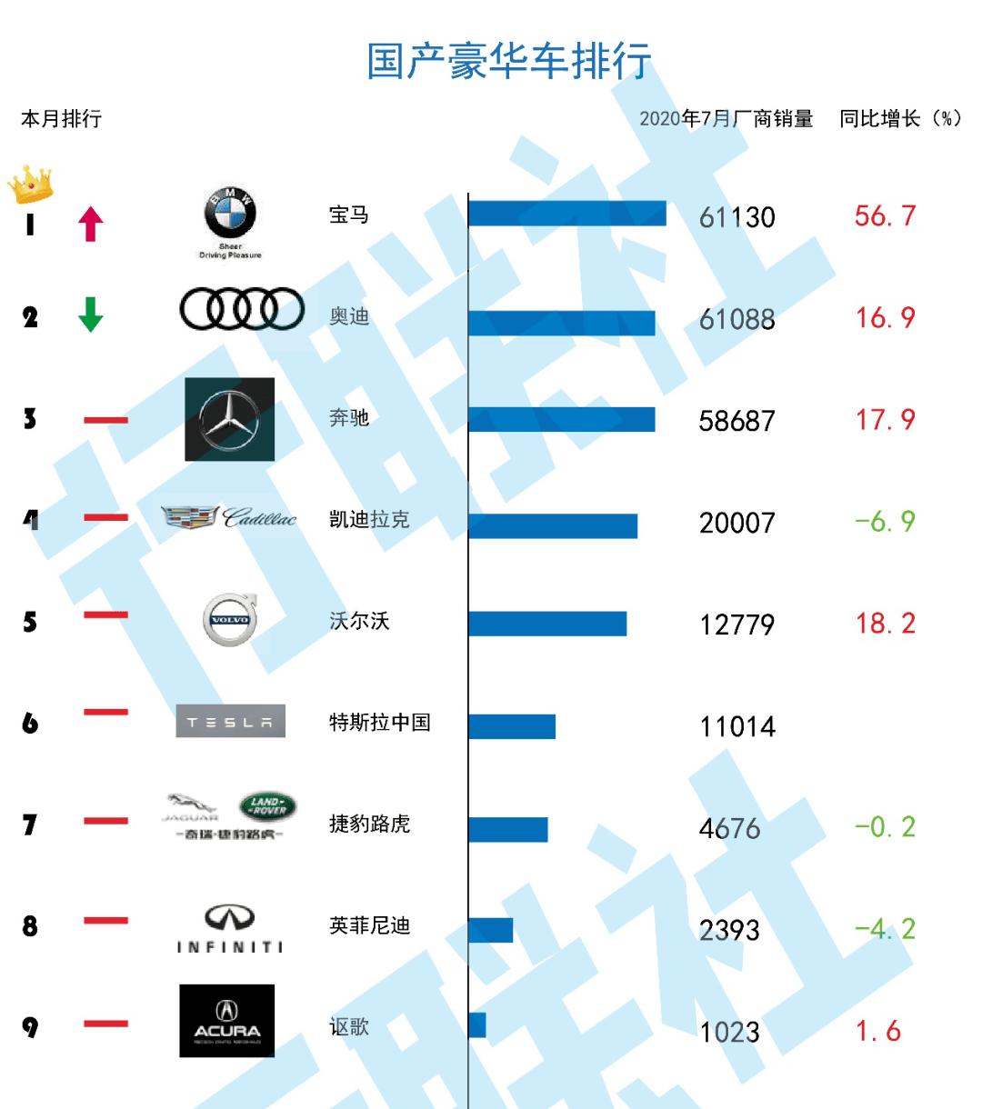 国产宝马月销量跃升首位  2025年计划实现