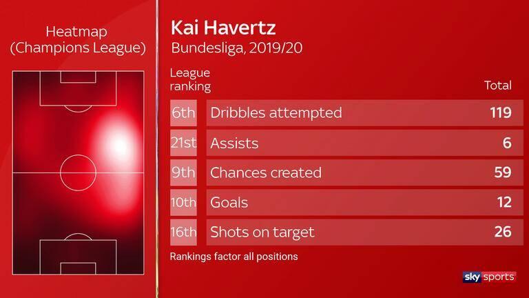 深度解析哈弗茨:第2强U21天才 切尔西差2000万