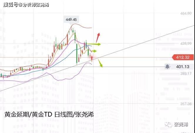 張堯浠周评:黄金宽幅震荡运行、日图三角缩减后看上行